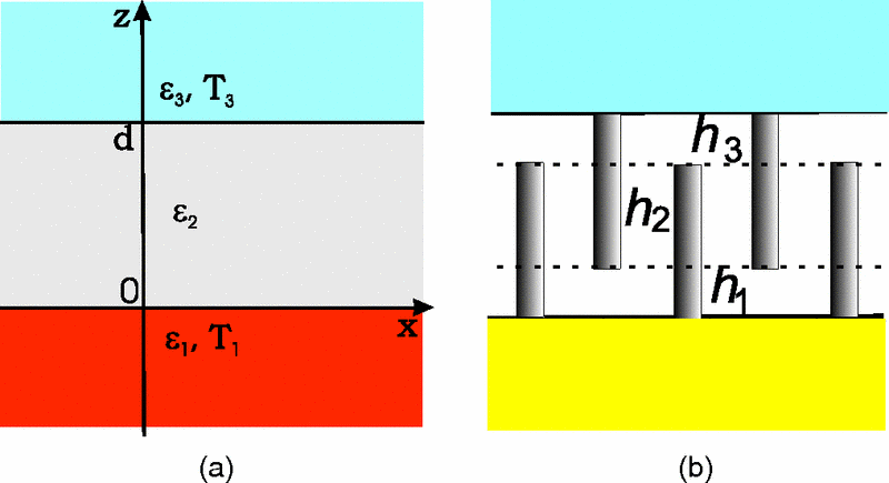 Circuit model to compute the radiative heat transfer in multilayer structures